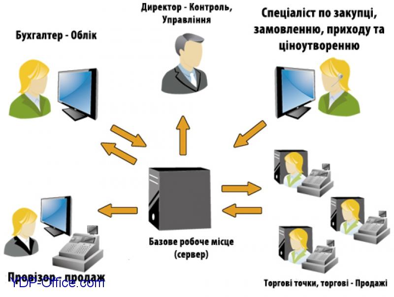 Схема роботи YDP Office